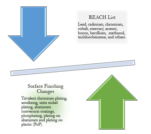 REACH List Electroplating Changes